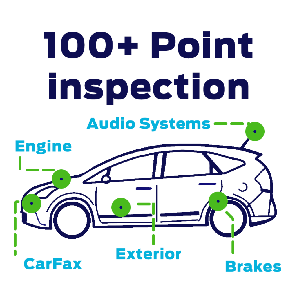 Over 100 Inspection Points, including CarFax, Audio Systems, Interior, Brakes, and more.